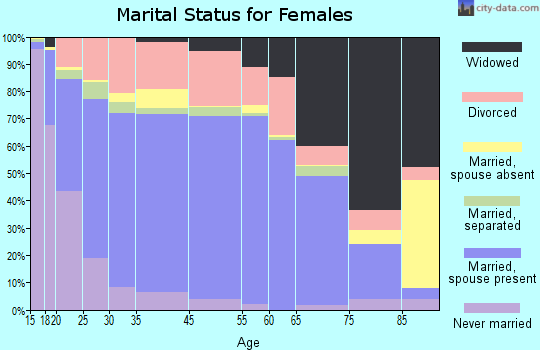 Lunenburg County marital status for females