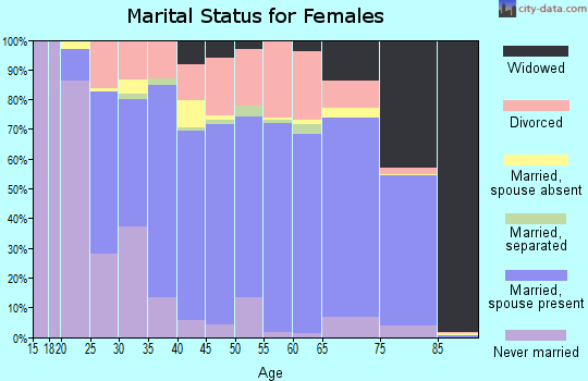 Idaho County marital status for females