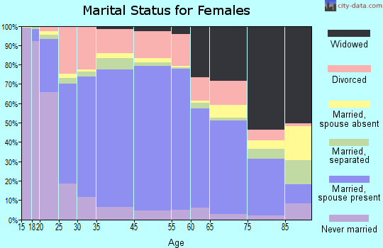 Fayette County marital status for females