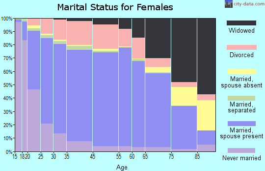 McPherson County marital status for females