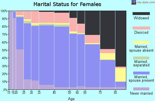 Vermilion Parish marital status for females