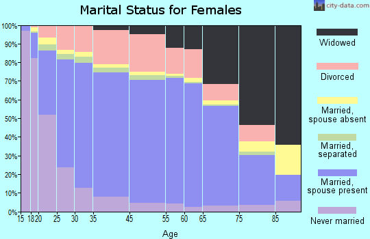 Pine County marital status for females