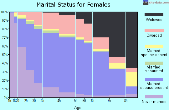 Prairie County marital status for females