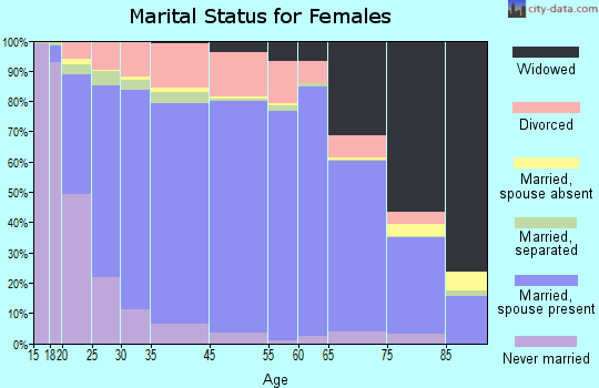 Montcalm County marital status for females