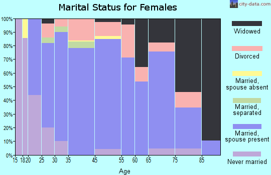 Martin County marital status for females