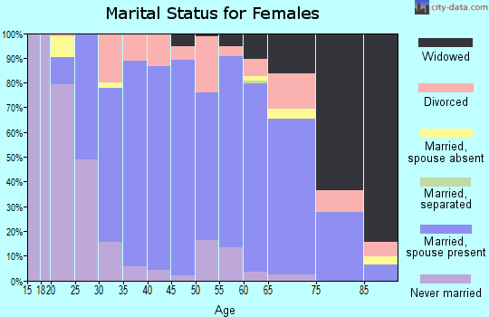 Mecklenburg County marital status for females