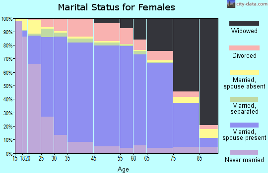 Westchester County marital status for females