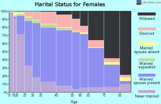 Maury County marital status for females