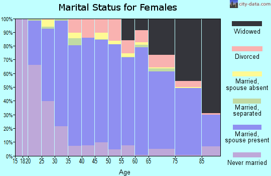 Cape May County marital status for females