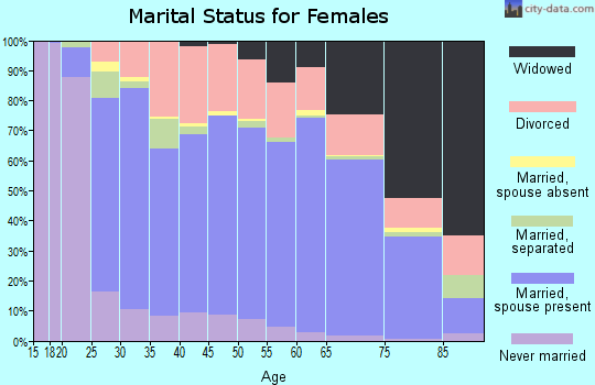 West Baton Rouge Parish marital status for females