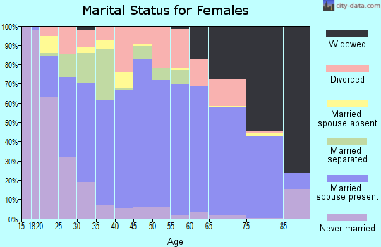 Wyoming County marital status for females