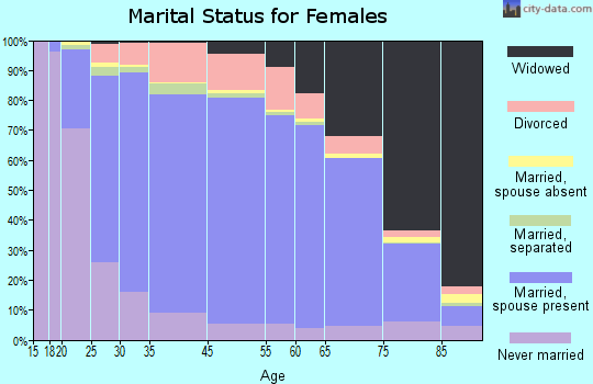 Pittsburg County marital status for females