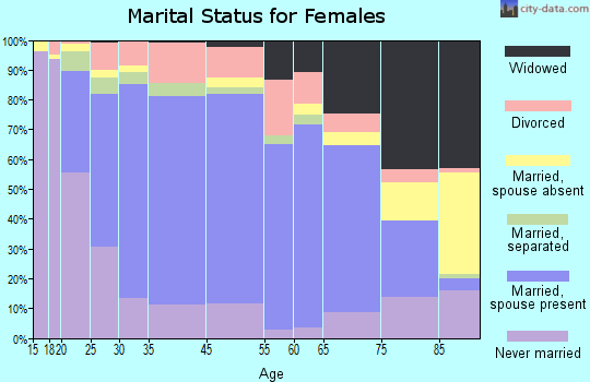 Mahaska County marital status for females