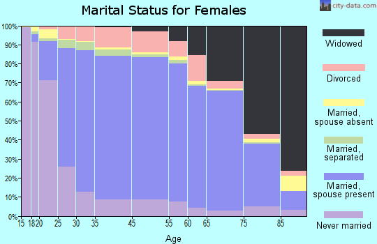 Morrill County marital status for females