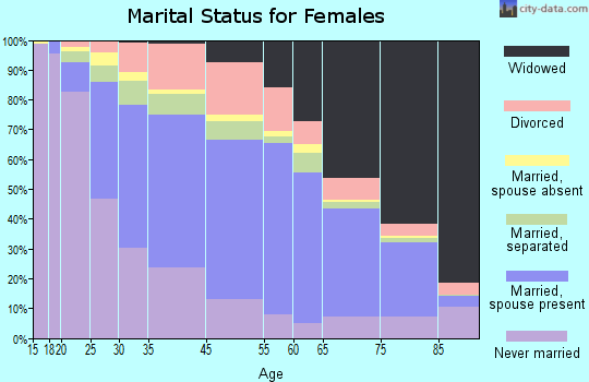 Adams County marital status for females