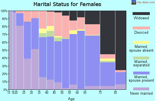 Vernon County marital status for females