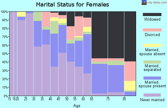 Yuma County marital status for females