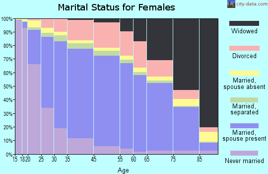 Athens County marital status for females
