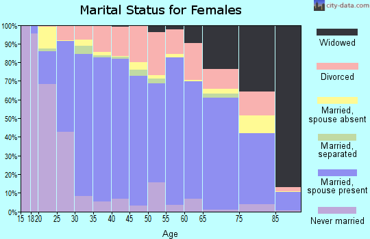 Glascock County marital status for females