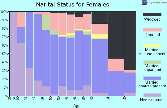 Pike County marital status for females