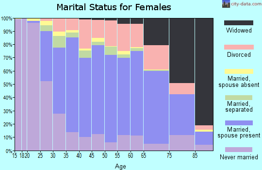 Red Lake County marital status for females
