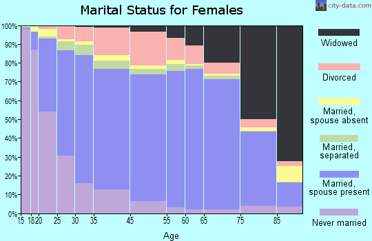 Sharkey County marital status for females
