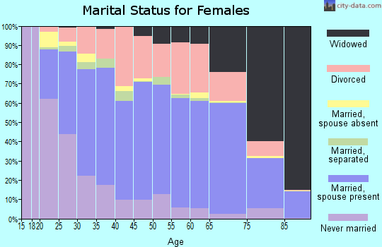 Massac County marital status for females