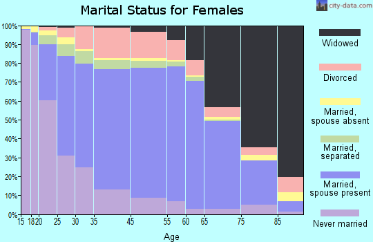 Winn Parish marital status for females