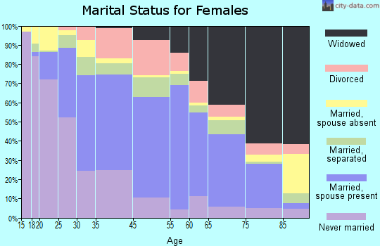 Redwood County marital status for females