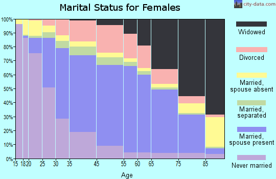 Moore County marital status for females