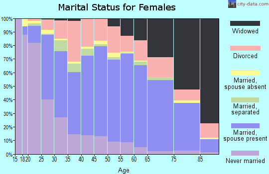 New Kent County marital status for females