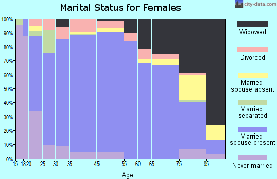 Wakulla County marital status for females