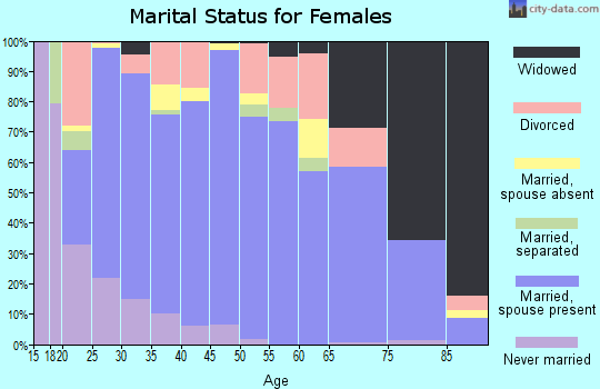 Morgan County marital status for females