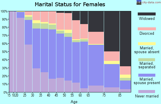 Washburn County marital status for females