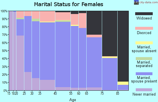 Rogers County marital status for females