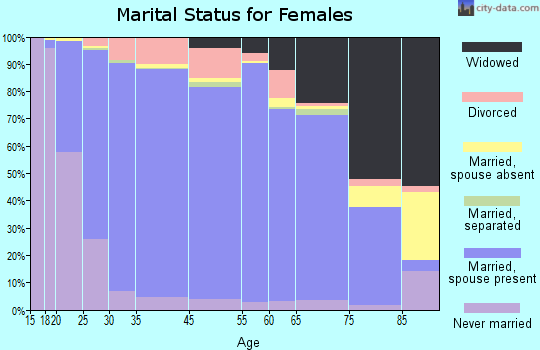 Obion County marital status for females