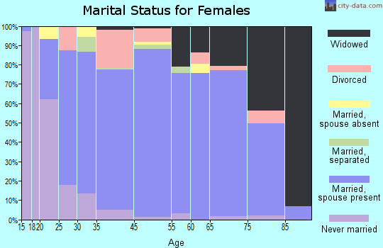 Osceola County marital status for females