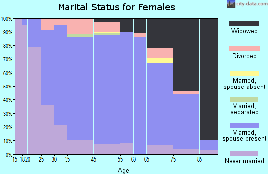 Sunflower County marital status for females