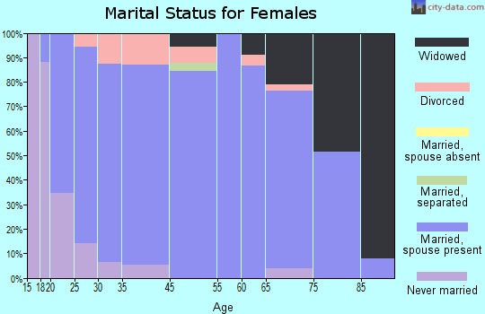 Pawnee County marital status for females