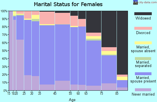 Eastland County marital status for females