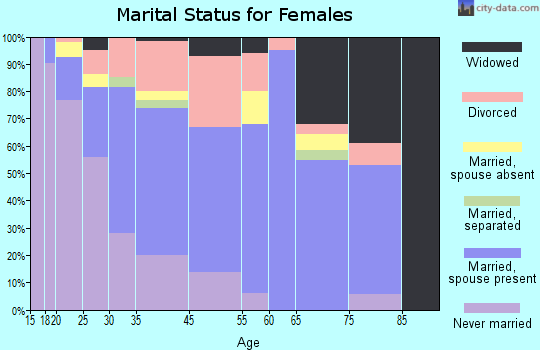 Northumberland County marital status for females