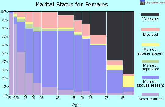 Waukesha County marital status for females
