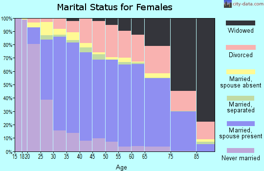 Tallahatchie County marital status for females