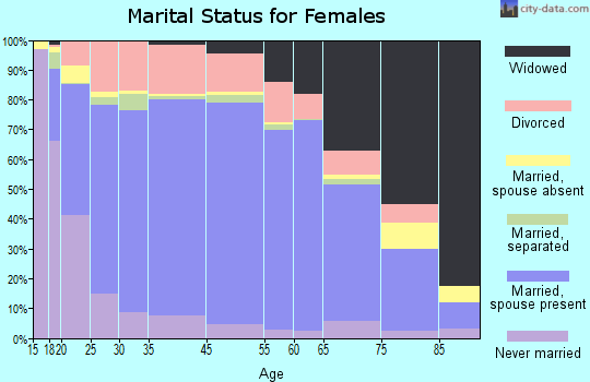 Moniteau County marital status for females
