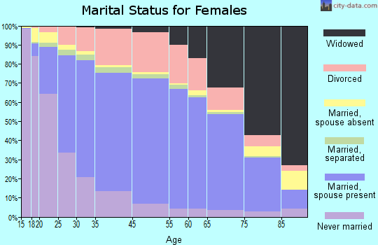 Tate County marital status for females