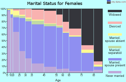 Pasquotank County marital status for females