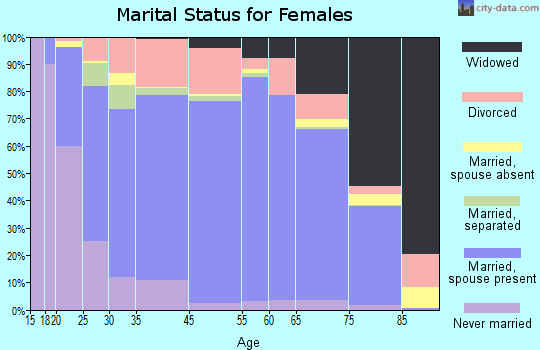 Greenlee County marital status for females