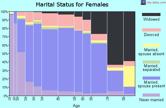 Tishomingo County marital status for females
