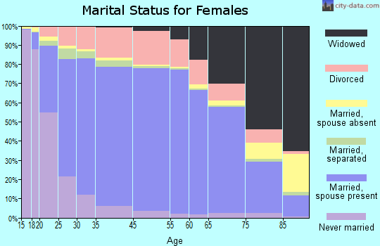 Wood County marital status for females
