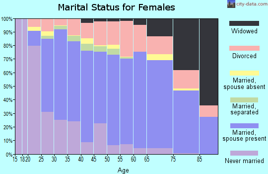 Bent County marital status for females
